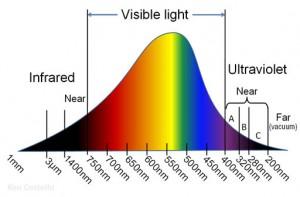 Blue Light Blocking Glasses Australia