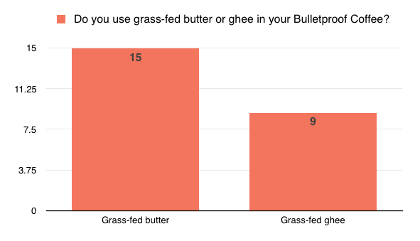 Do you use grass-fed butter or ghee in your bulletproof coffee?