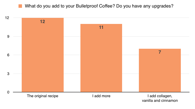 What do you add to your Bulletproof Coffee?