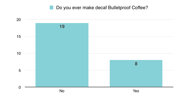 Do you ever make decaf Bulletproof Coffee?